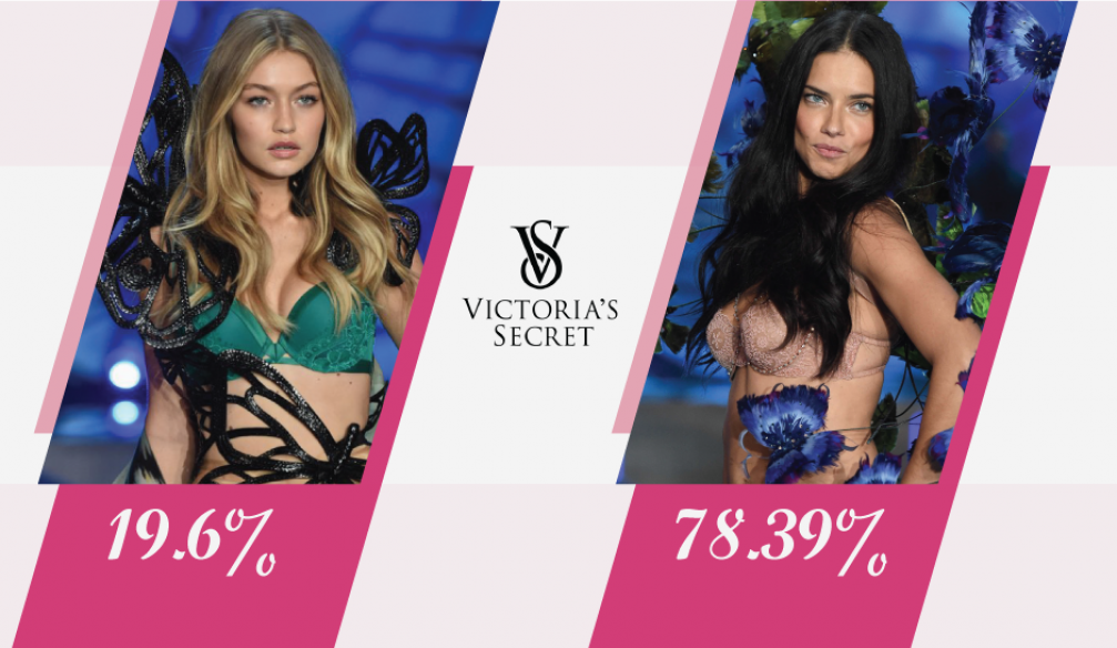 "Victoria's Secret ""Angels"" – Which One Considered More Attractive?"