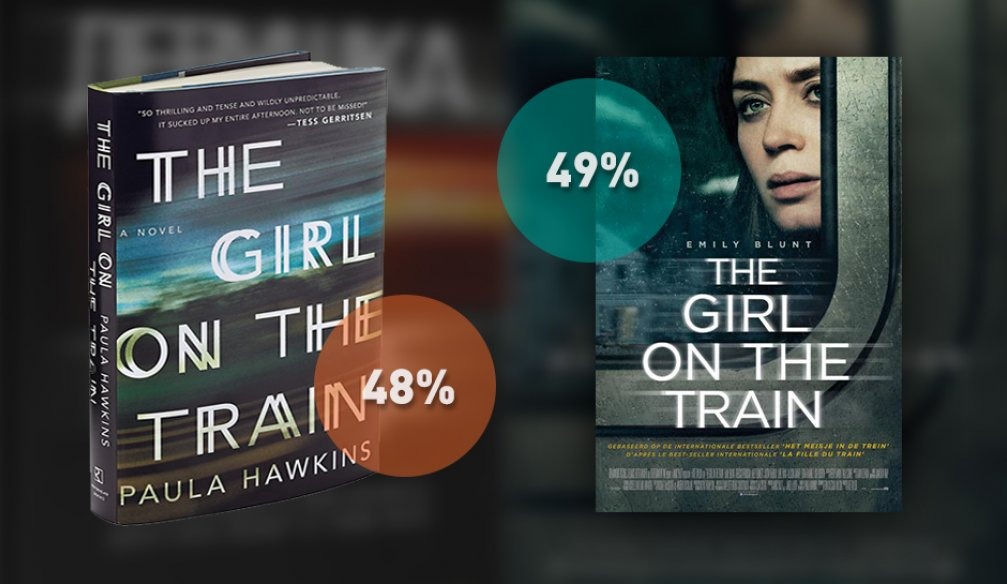 """The Girl on the Train"": To Watch or To Read?"