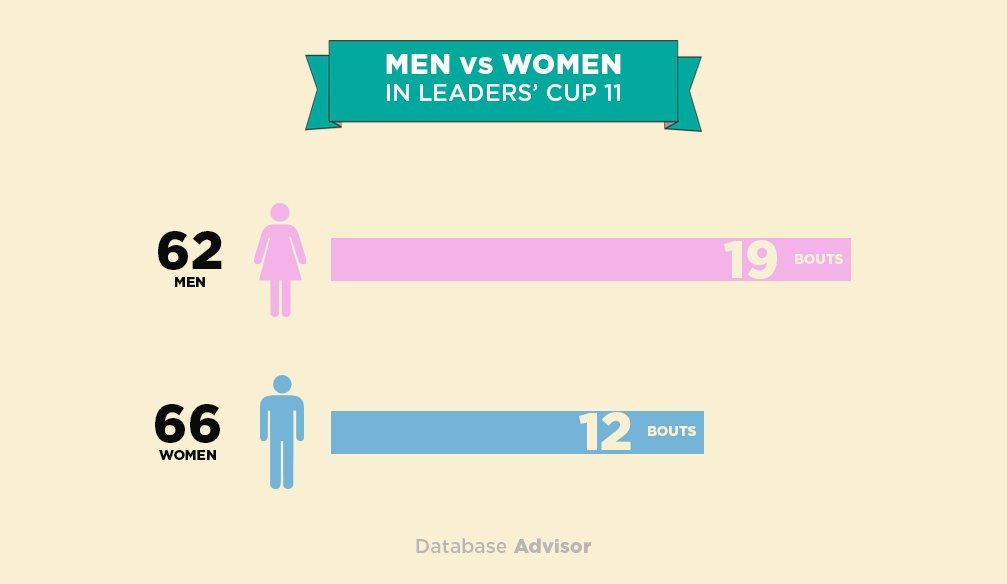 Who Has an Upper Hand in Leaders' Cup 11: Men or Women? – INFOGRAPHICS