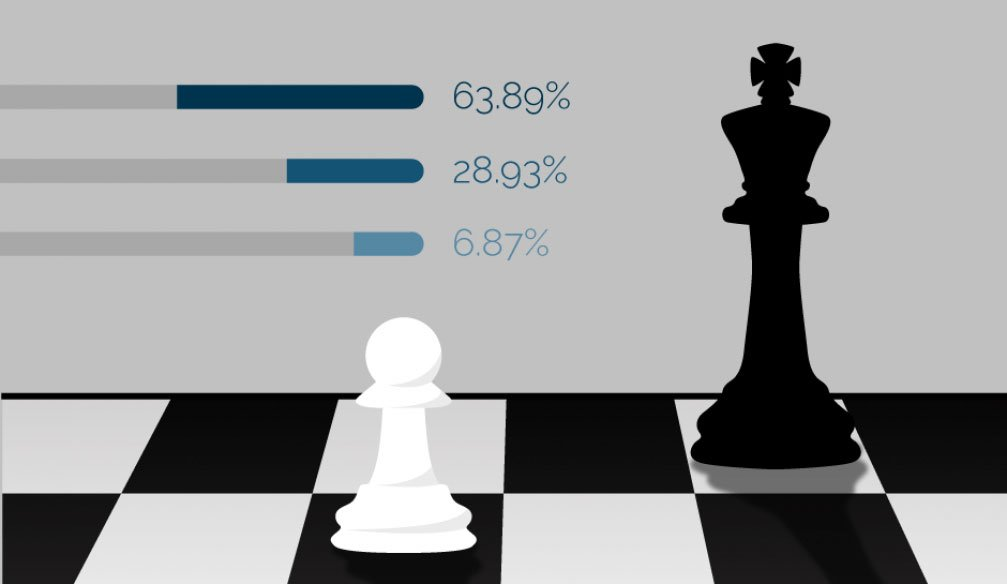 Who is stronger in chess?
