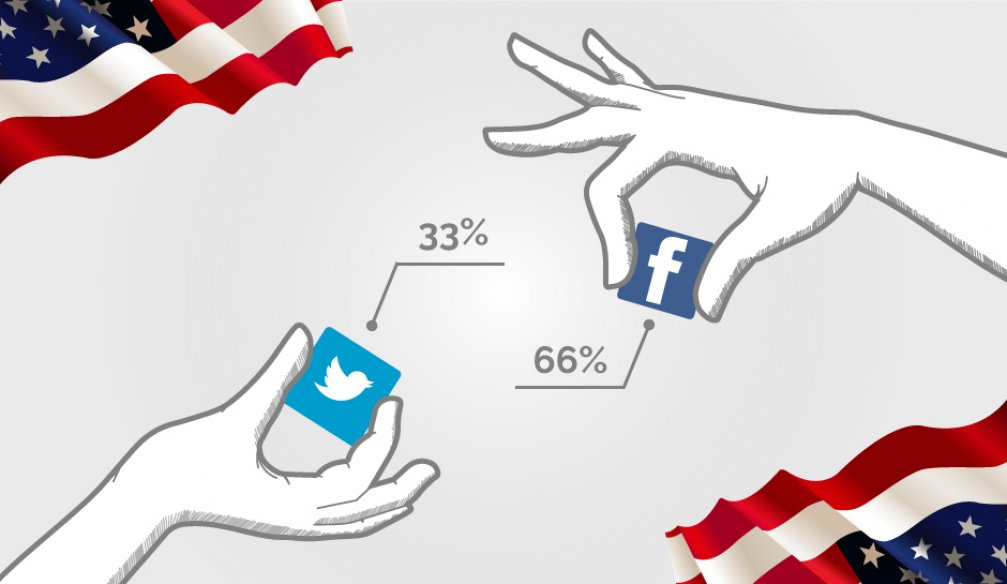 More Popular Social Network in the USA