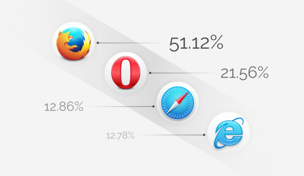 Which browser do Europeans use?