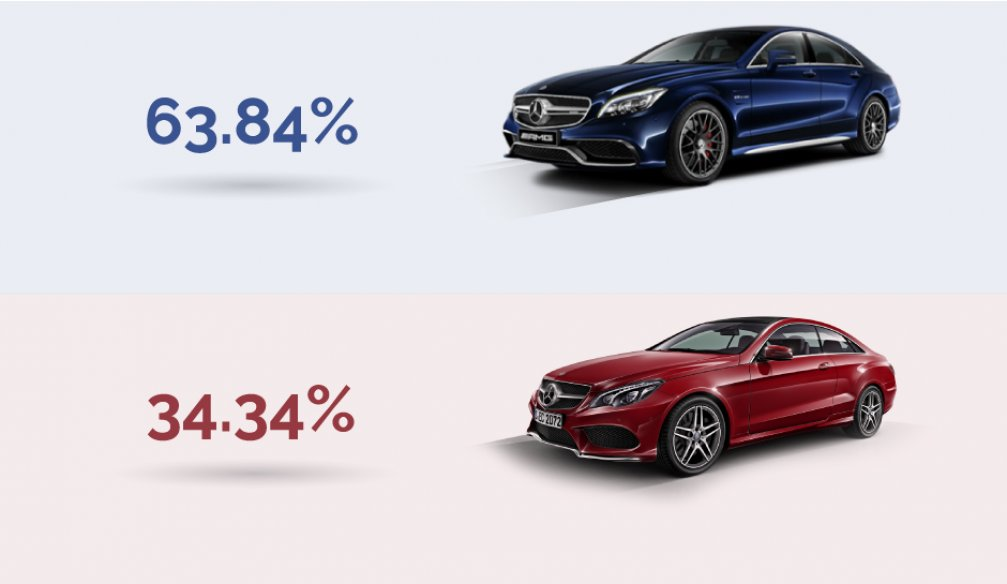 Indigo or Red - Majority Choice While Buying a Car
