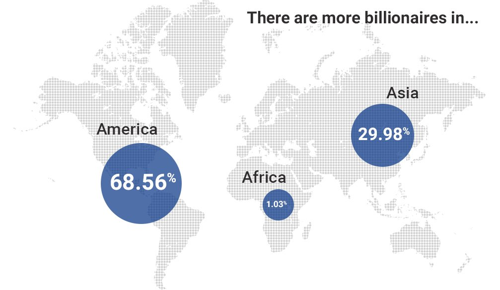 There are more billionaires in…