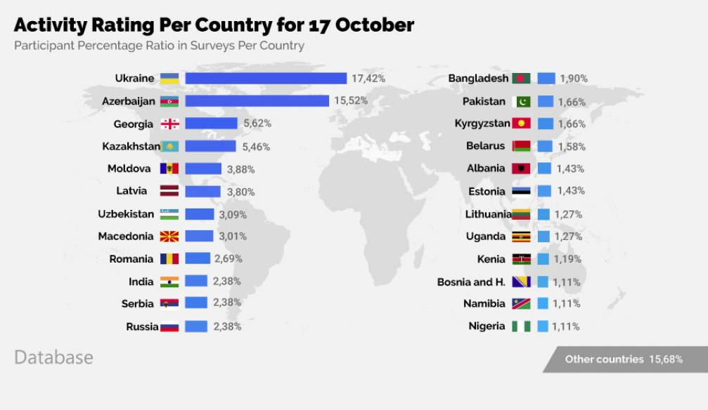 Overview per Country – INFOGRAPHICS