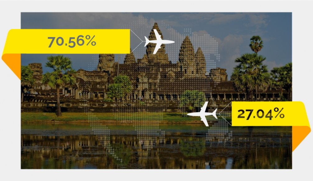 Fancy a Vacation in the Land of The Khmer?