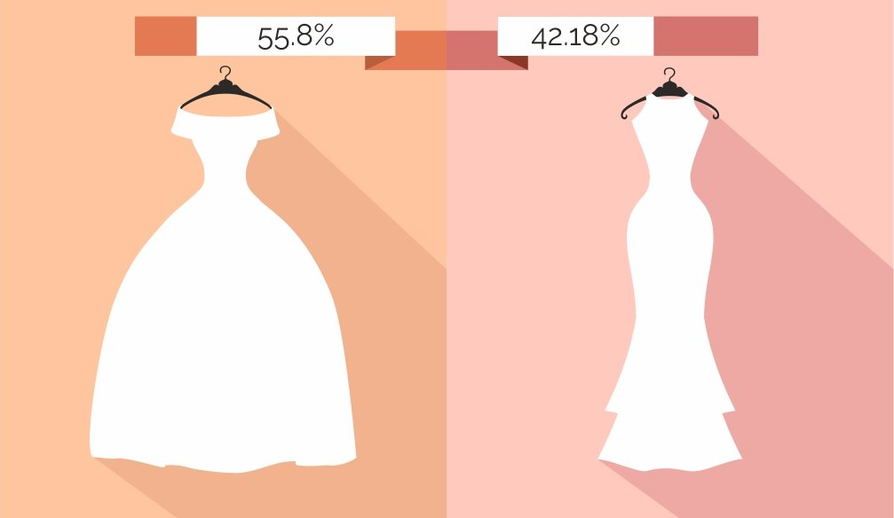 Wedding Gown – Puffy or Not?