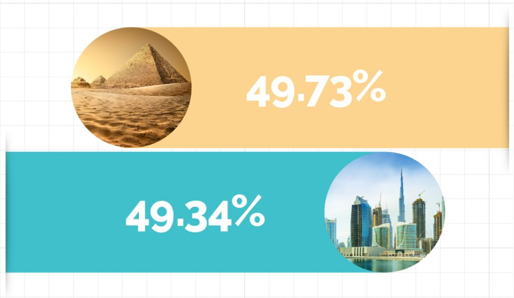 Summer Vacation in Egypt or UAE?