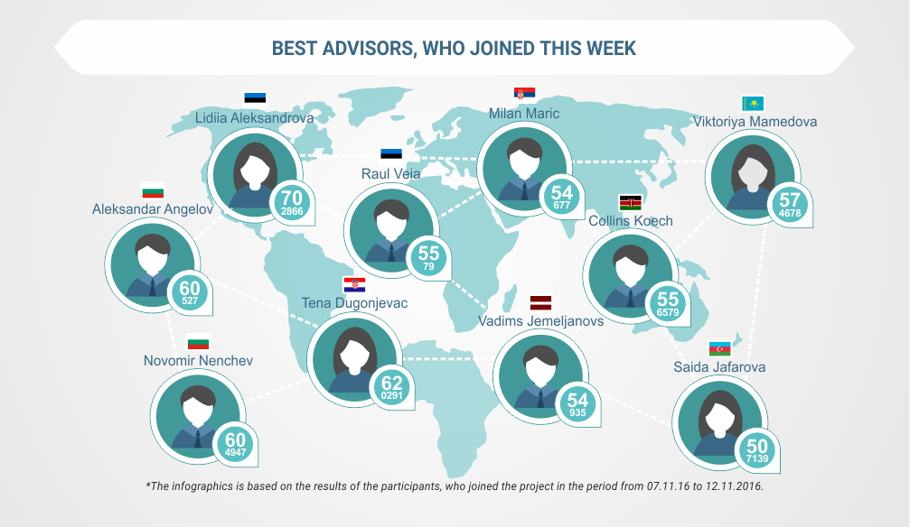 Best Advisors, Who Joined This Week