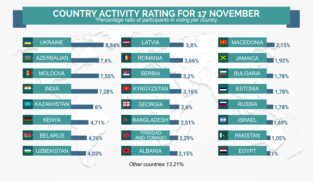 Review per Country – INFOGRAPHICS