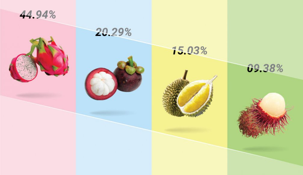 Most Desired Exotic Fruit