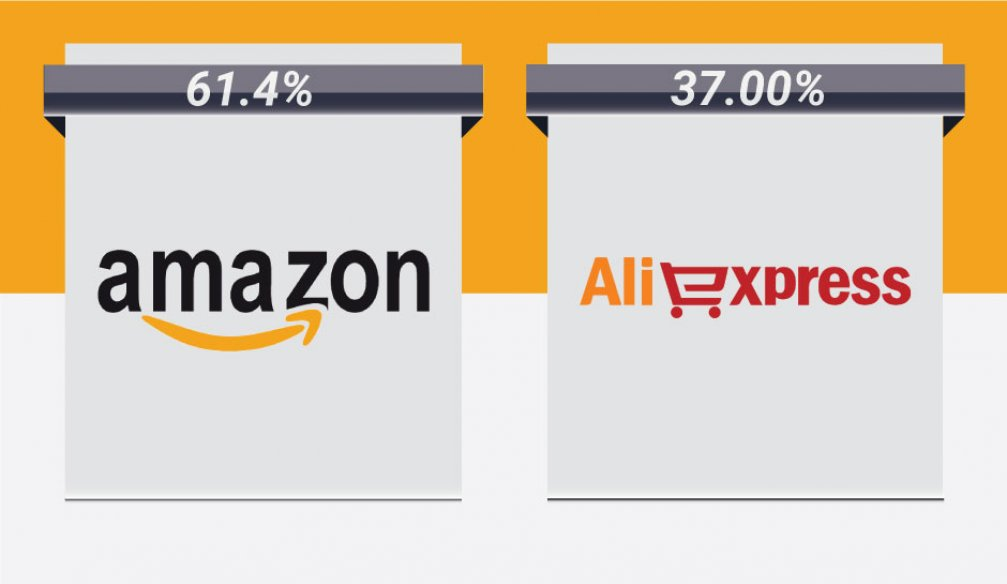 Do People Trust Amazon or Aliexpress More?