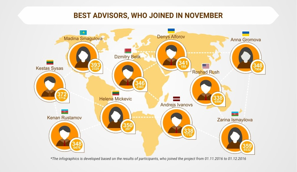 Best Advisors, Who Joined in November